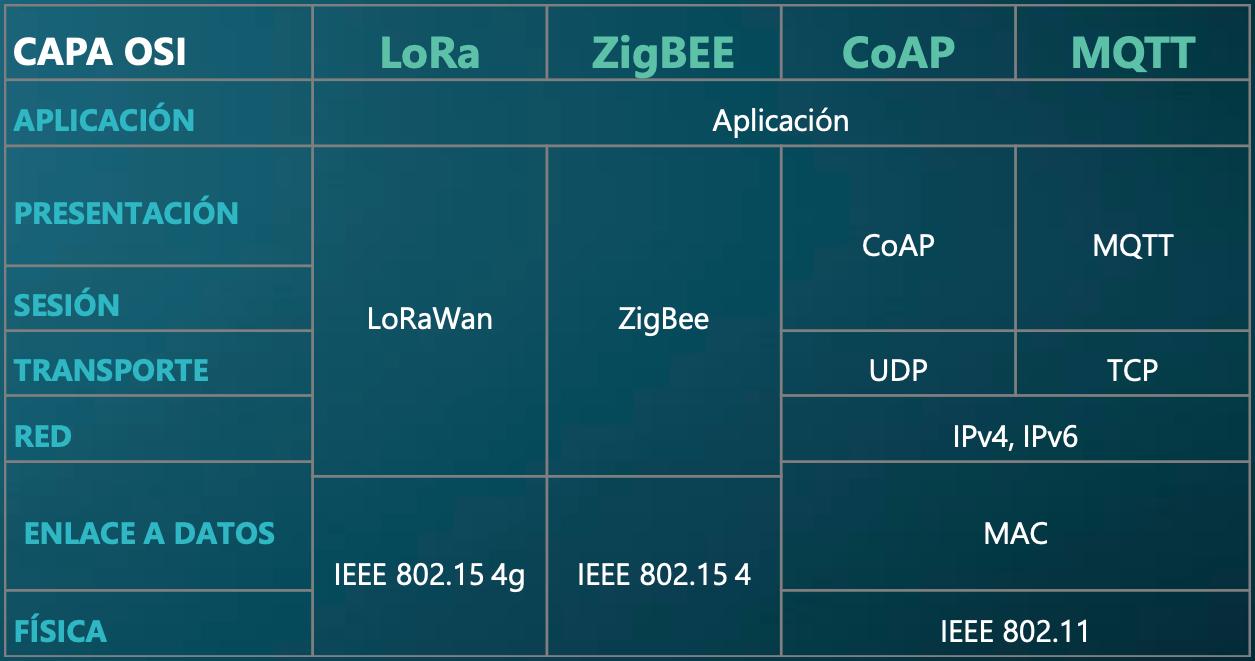 Tabla de las capas del Modelo OSI en diferentees protocolos