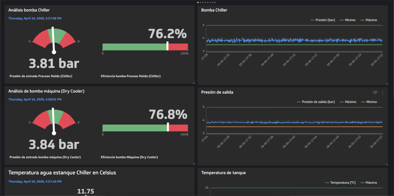 Dashboard de visualización de datos Klipfolio