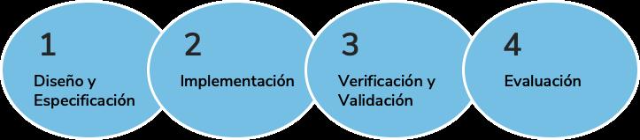Diagrama de proceso para un proyecto tecnológico