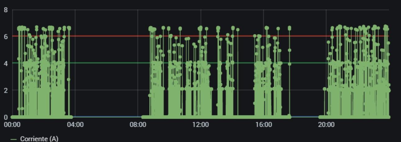 Grafana: Gráfico del comportamiento del sensor