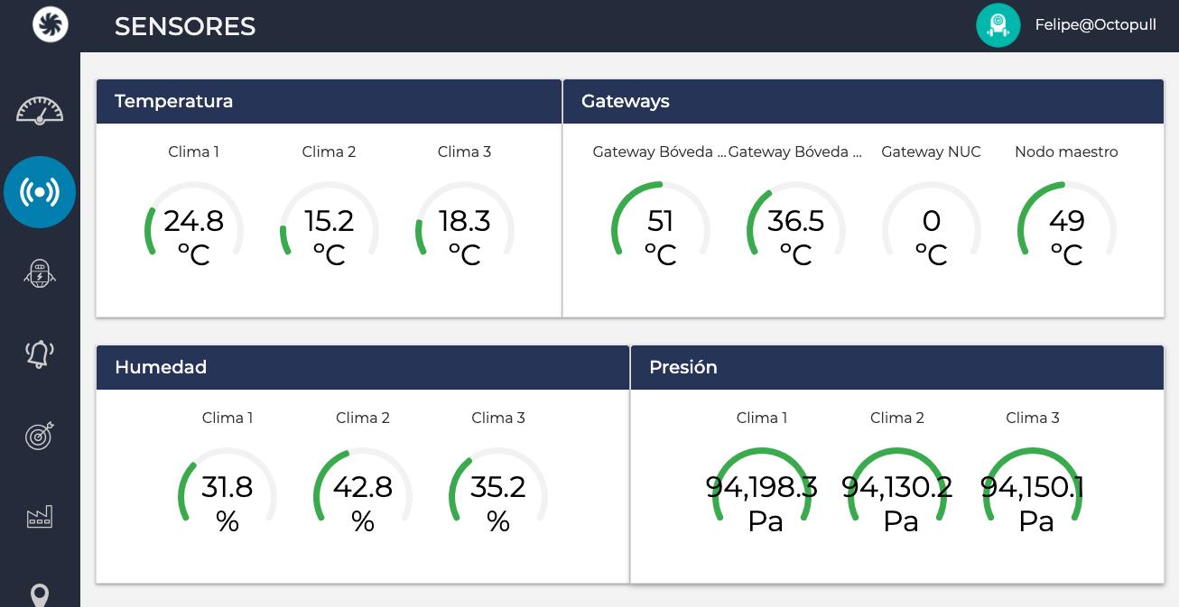 Vista datos actuales sensores en la plataforma Octopull